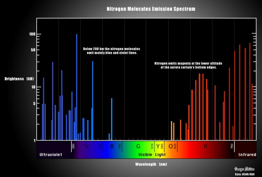 Nitrogen Spectrum showing IR bands