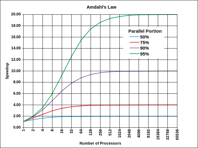 Amdahl's Law bites at a few thousand parallel compute units