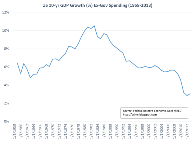 US 10-year GDP Growth ex-Gov Spending 1958-2013