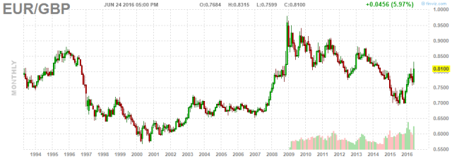 Euro in Pounds 22 year
