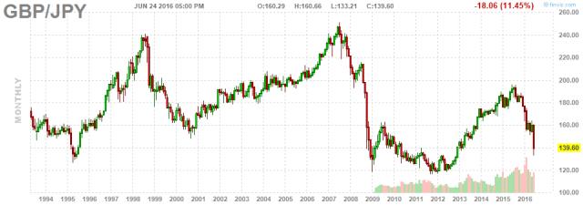 GBP in Yen 22 year