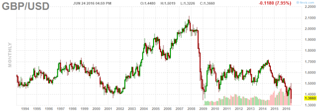 GBP x USD 22 year chart