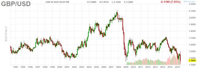 GBP x USD 22 year chart