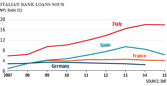 Italian Bank Bad Loans vs other EU Banks