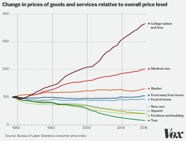 Prices of goods vs services over time