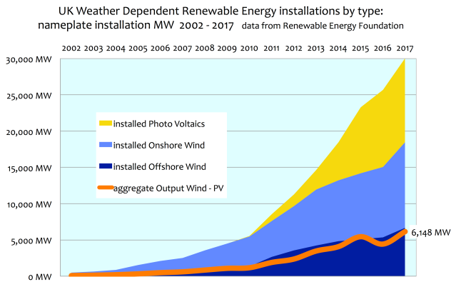 UK Wind & Solar Power Nameplate vs Actual