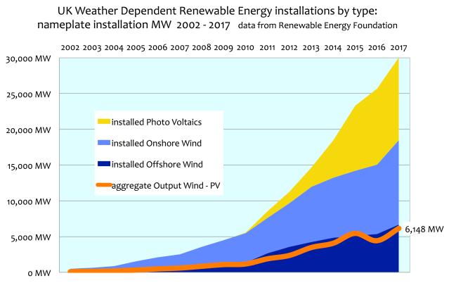 UK Wind & Solar Power Nameplate vs Actual