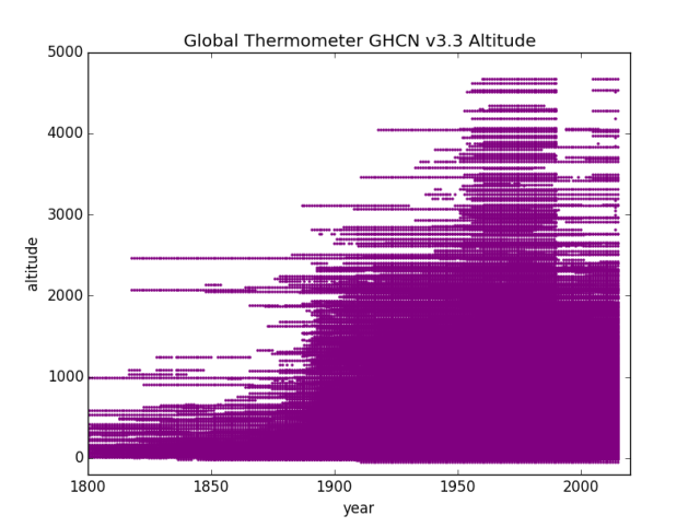 GHCN v3.3 Distinct Altitude locations over years