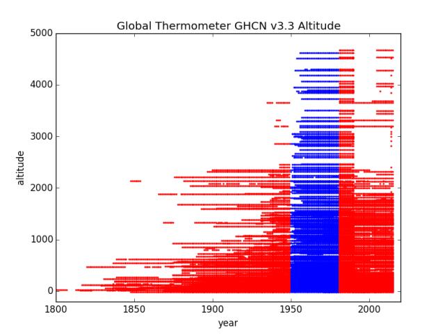 Altitude by Years Asia Region 2 GHCN v3.3