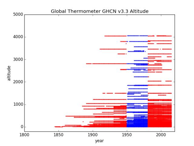 Altitude by Years South America Region 3 GHCN v3.3
