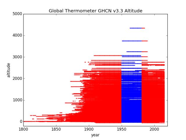 Altitude by Years North America Region 4 GHCN v3.3