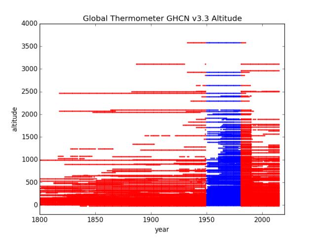 Altitude by Year Region 6 Europe GHCN v3.3
