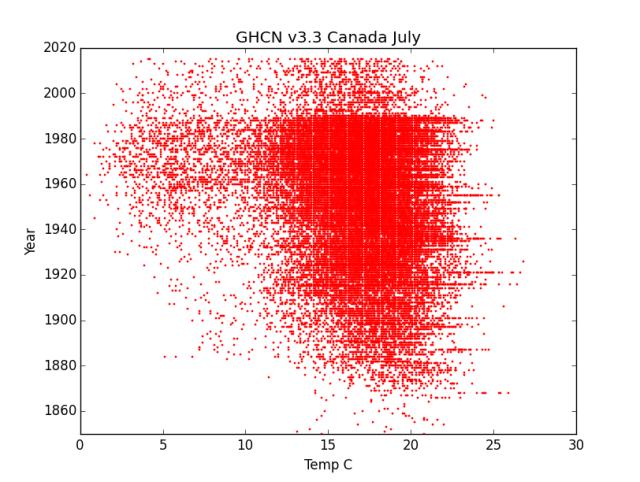 Canada July Temperatures GHCN v3.3