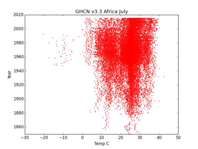 GHCN v3.3 Africa July