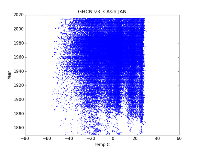 GHCN v3.3 Asia January