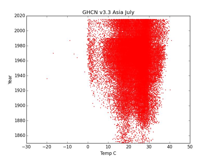 GHCN v3.3 Asia July