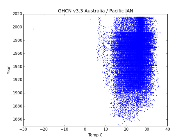 GHCN v3.3 Australia / Pacific January