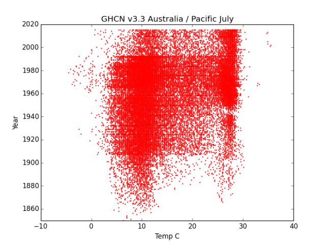 GHCN v3.3 Australia Pacific July
