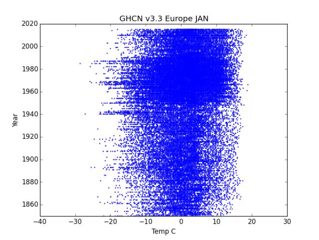 GHCN v3.3 Europe January