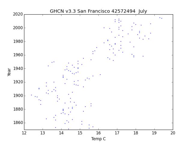 GHCN v3.3 San Francisco July