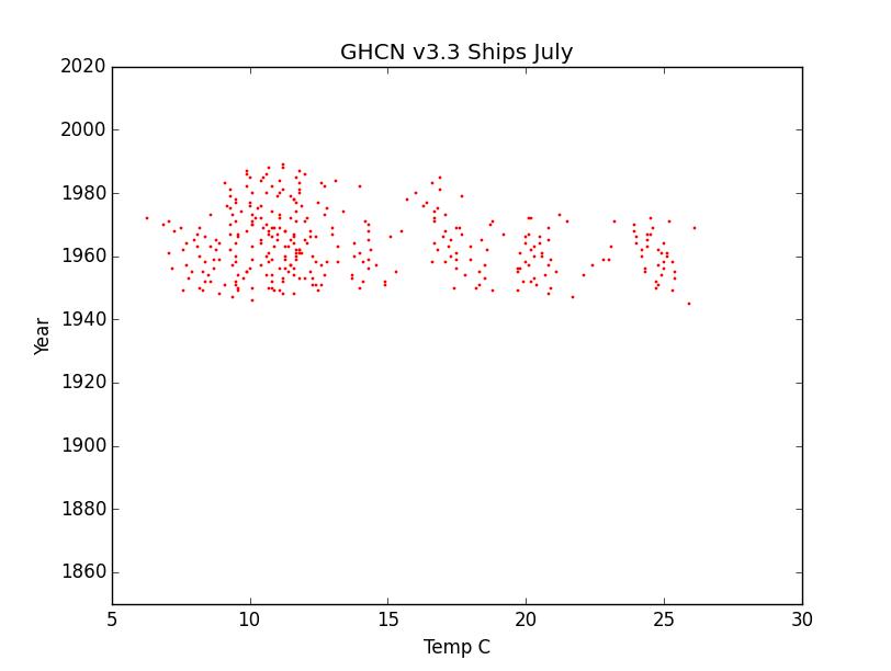 GHCN v3.3 Ships July