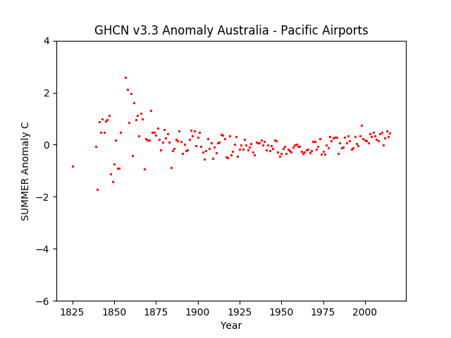 Airports Summer In Australia Pacific Anomaly GHCN v3.3