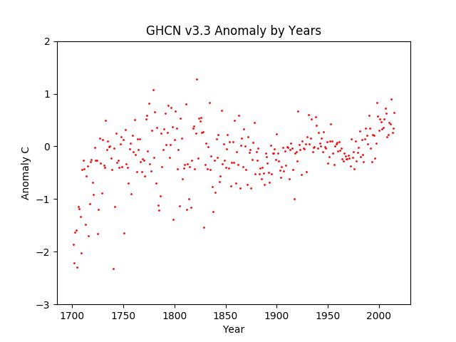 Average Anomaly All GHCN v3.3 data