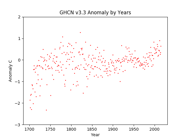 Average Anomaly All GHCN v3.3 data