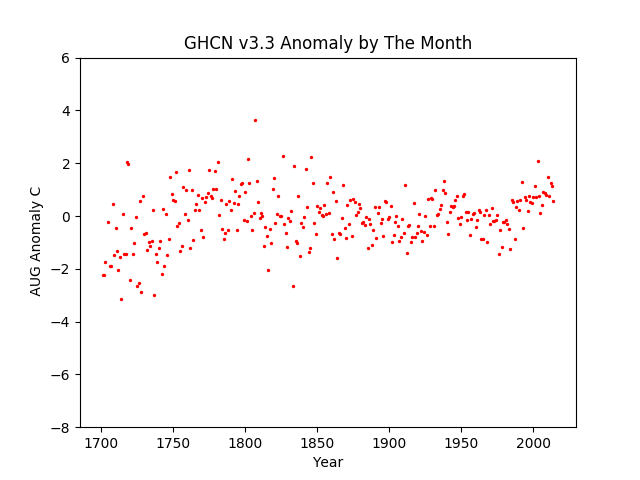 Europe August Anomaly -8 +6 range