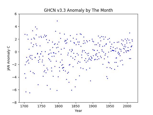 Europe January anomaly -8 +6 range