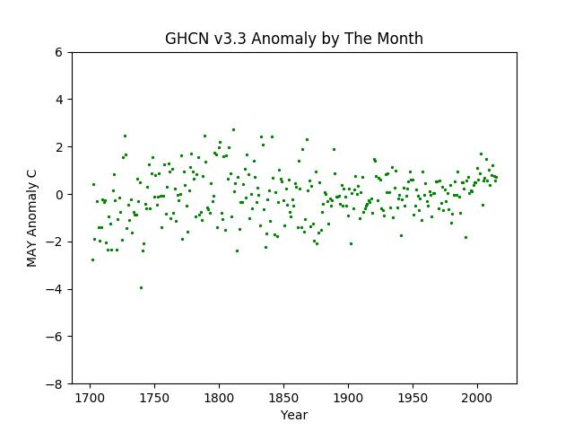 Europe May Anomaly -8 +6 range