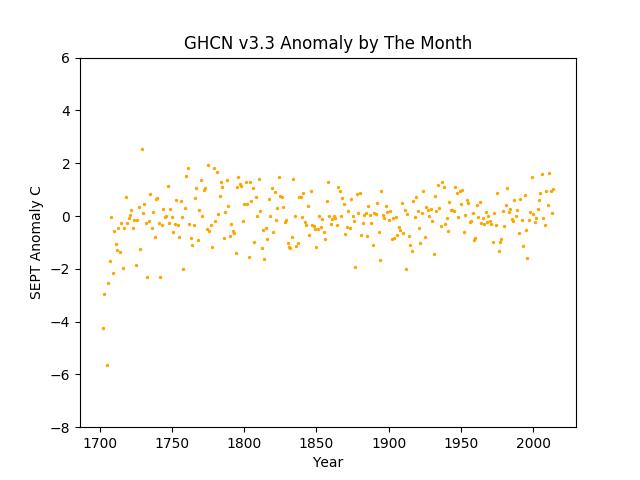 Europe September Anomaly -8 +6 range