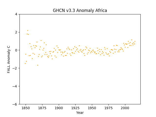 Africa Fall Anomaly GHCN v3.3