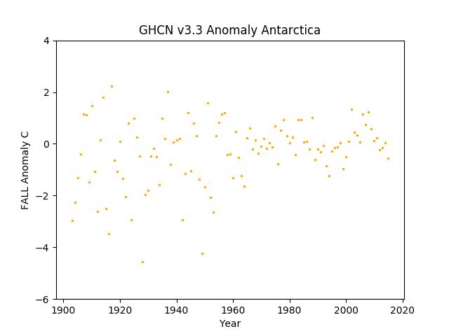 Antarctica Fall Anomaly GHCN v3.3