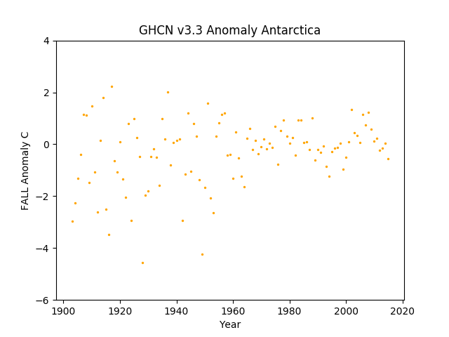 Antarctica Fall Anomaly GHCN v3.3