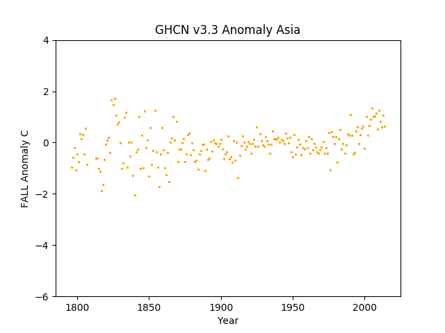 Asia Fall Anomaly GHCN v3.3.