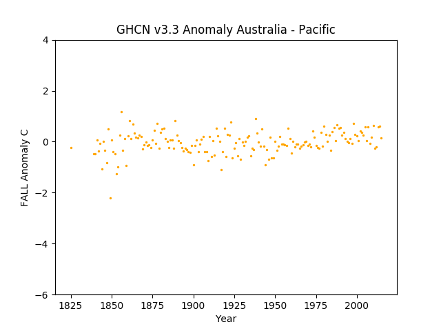 Australia / Pacific Islands Fall Anomaly GHCN v3.3.