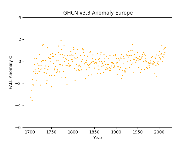 Europe Fall Anomaly GHCN v3.3