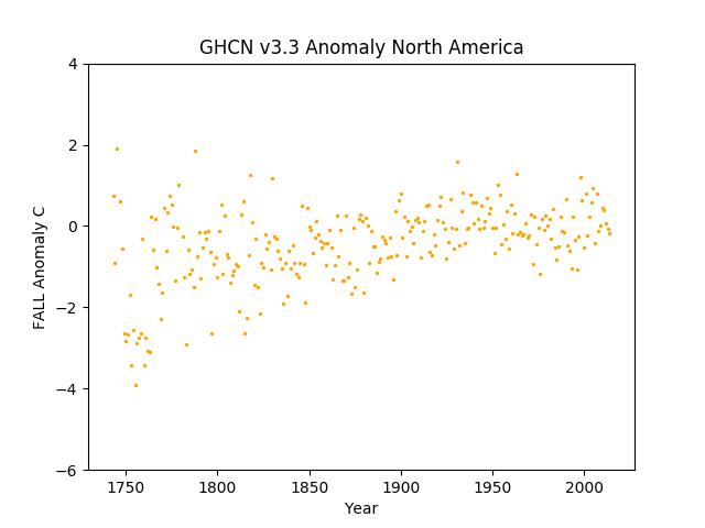 North America Fall Anomaly GHCN v3.3