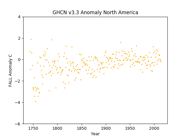 North America Fall Anomaly GHCN v3.3