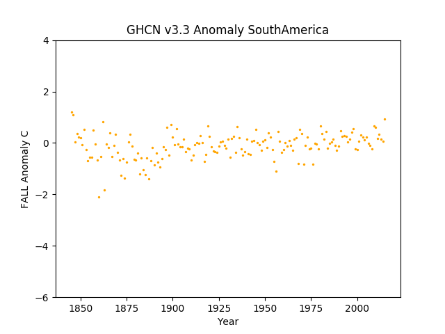 South America Fall Anomaly GHCN v3.3