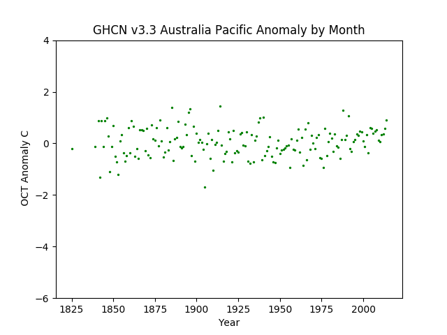 October Australia Pacific Anomaly GHCN v3.3
