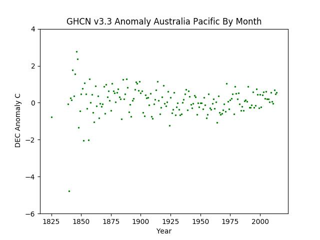December Australia Pacific Anomaly GHCN v3.3