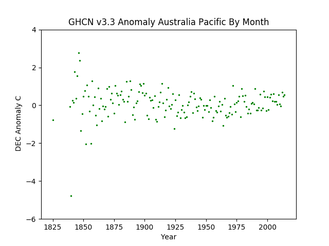 December Australia Pacific Anomaly GHCN v3.3