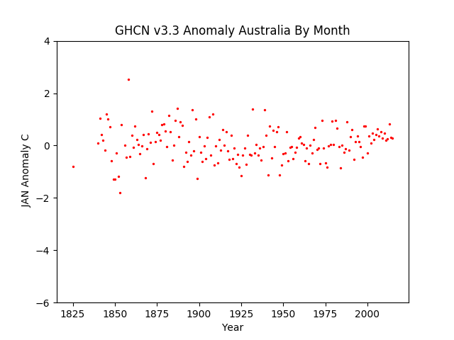 January Australia Pacific Anomaly GHCN v3.3