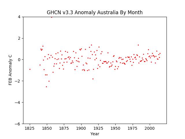 February Australia Pacific Anomaly GHCN v3.3
