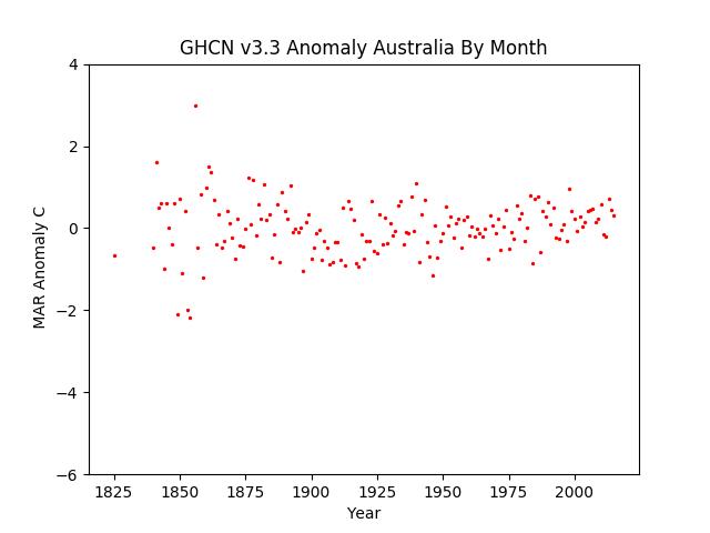 March Australia Pacific Anomaly GHCN v3.3