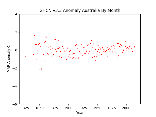 March Australia Pacific Anomaly GHCN v3.3