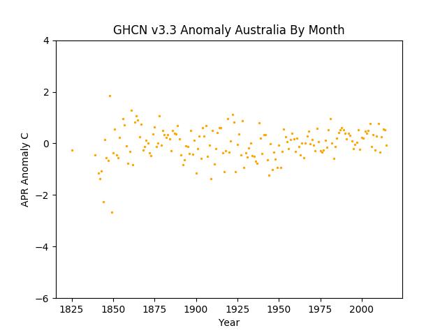 April Australia Pacific Anomaly GHCN v3.3