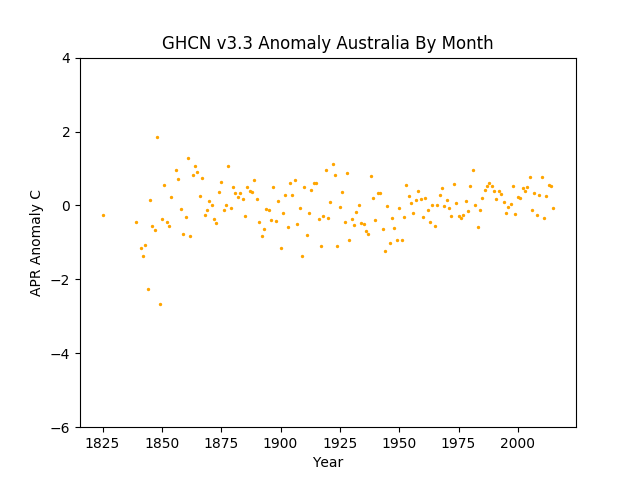 April Australia Pacific Anomaly GHCN v3.3